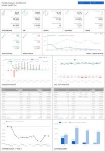 Hotelp Analysis Dashboard